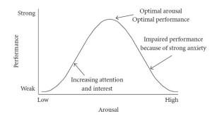 Yerkes Dodson Curve Stress